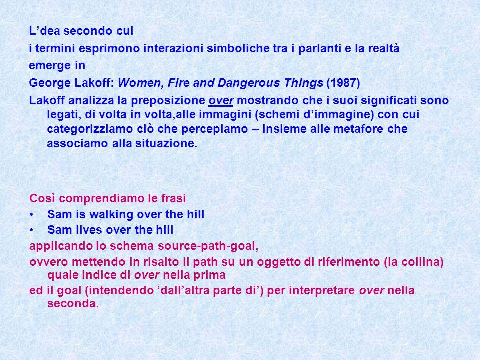 L'dea secondo cui i termini esprimono interazioni simboliche tra i parlanti e la realtà emerge in George Lakoff: Women, Fire and Dangerous Things (198