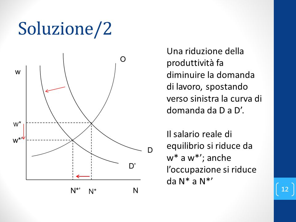 Soluzione/2 12 Una riduzione della produttività fa diminuire la domanda di lavoro, spostando verso sinistra la curva di domanda da D a D'.