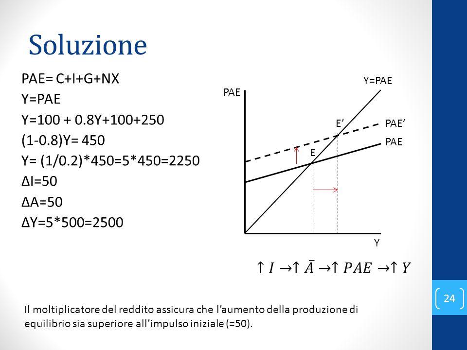 Soluzione 24 PAE= C+I+G+NX Y=PAE Y=100 + 0.8Y+100+250 (1-0.8)Y= 450 Y= (1/0.2)*450=5*450=2250 ΔI=50 ΔA=50 ΔY=5*500=2500 Y PAE PAE' PAE Y=PAE E' E Il moltiplicatore del reddito assicura che l'aumento della produzione di equilibrio sia superiore all'impulso iniziale (=50).