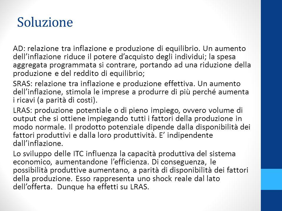 AD: relazione tra inflazione e produzione di equilibrio.