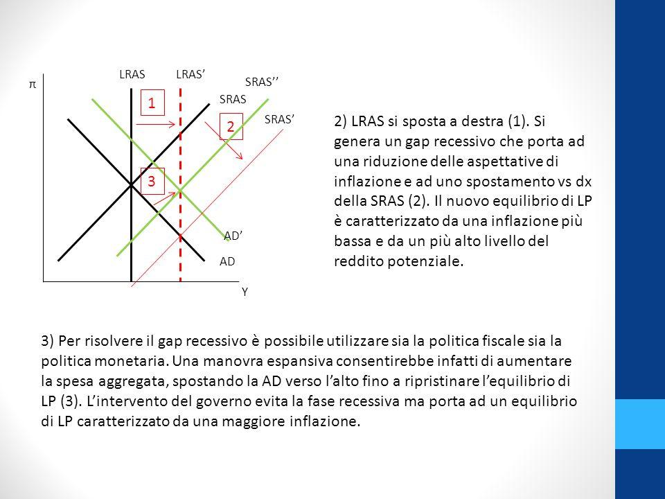 2) LRAS si sposta a destra (1).
