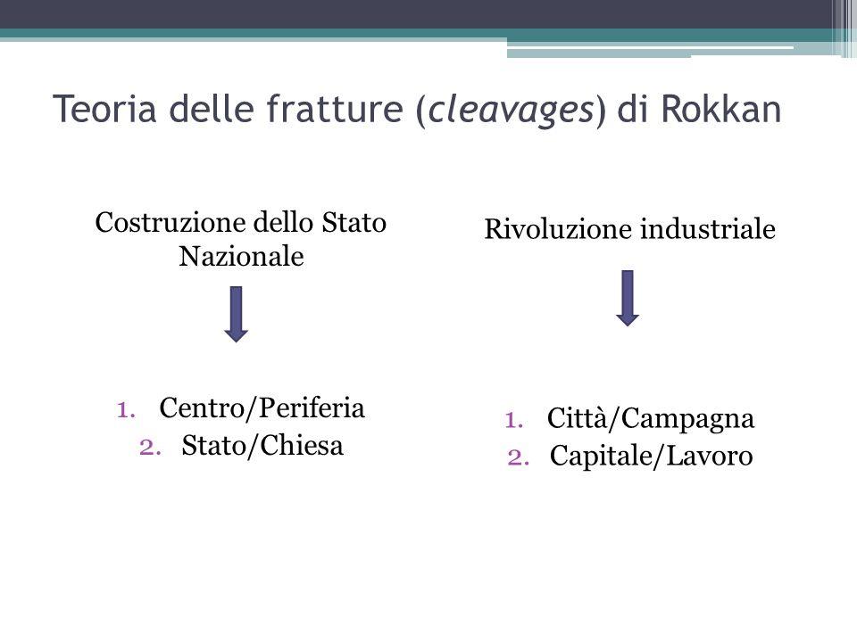 Costruzione dello Stato Nazionale 1.Centro/Periferia 2.Stato/Chiesa Rivoluzione industriale 1.Città/Campagna 2.Capitale/Lavoro Teoria delle fratture (cleavages) di Rokkan