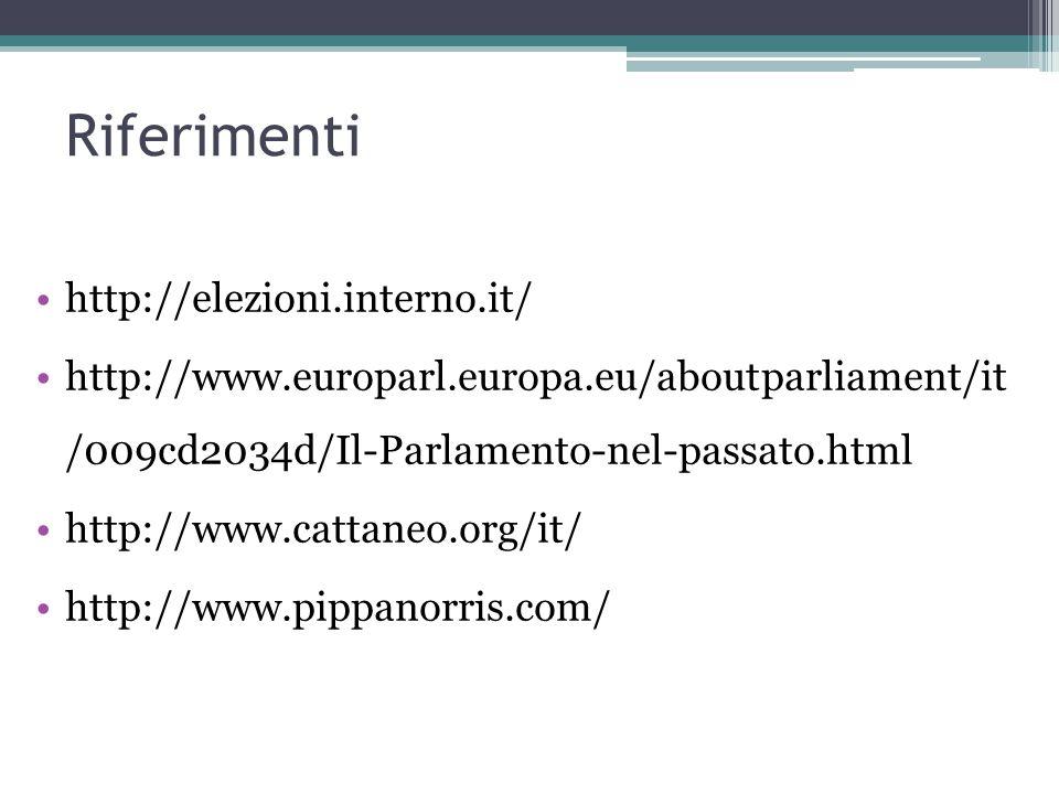 Riferimenti http://elezioni.interno.it/ http://www.europarl.europa.eu/aboutparliament/it /009cd2034d/Il-Parlamento-nel-passato.html http://www.cattaneo.org/it/ http://www.pippanorris.com/