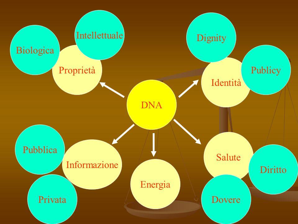 DNA Proprietà Salute Identità Informazione Publicy Intellettuale Biologica Dignity Pubblica PrivataDovere Diritto Energia