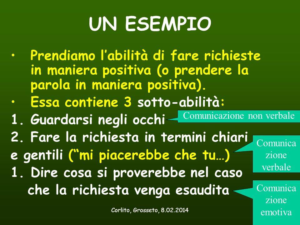 Corlito, Grosseto, 8.02.201428 UN ESEMPIO Prendiamo l'abilità di fare richieste in maniera positiva (o prendere la parola in maniera positiva). Essa c