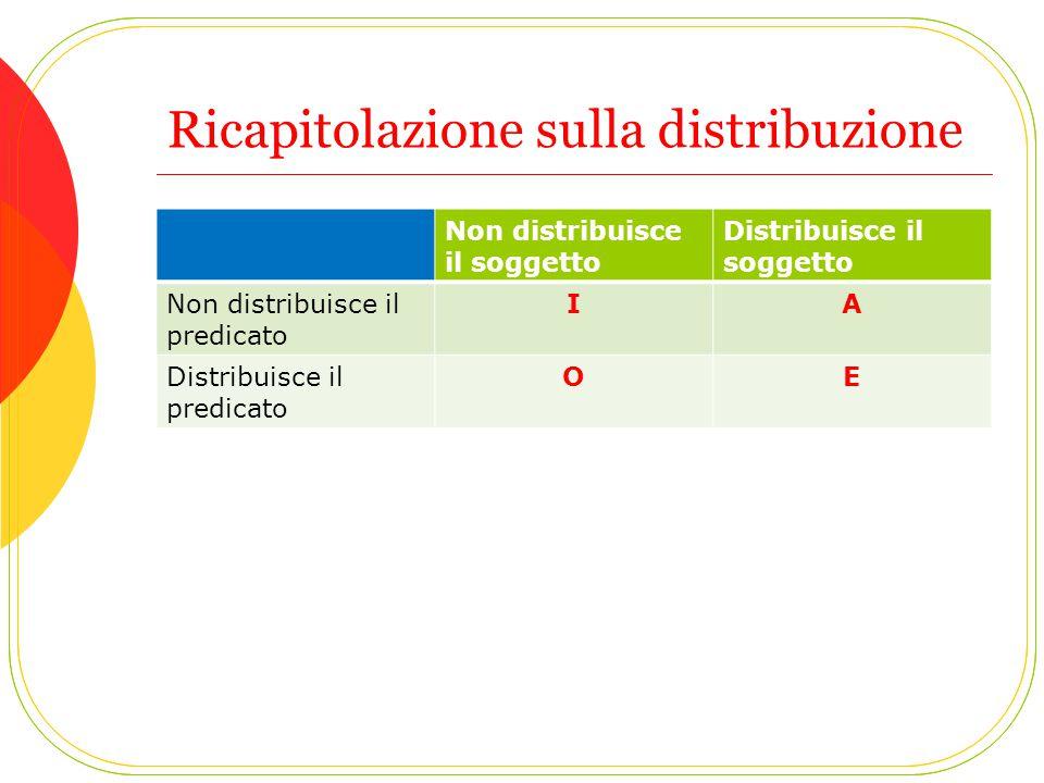 Ricapitolazione sulla distribuzione Non distribuisce il soggetto Distribuisce il soggetto Non distribuisce il predicato IA Distribuisce il predicato OE