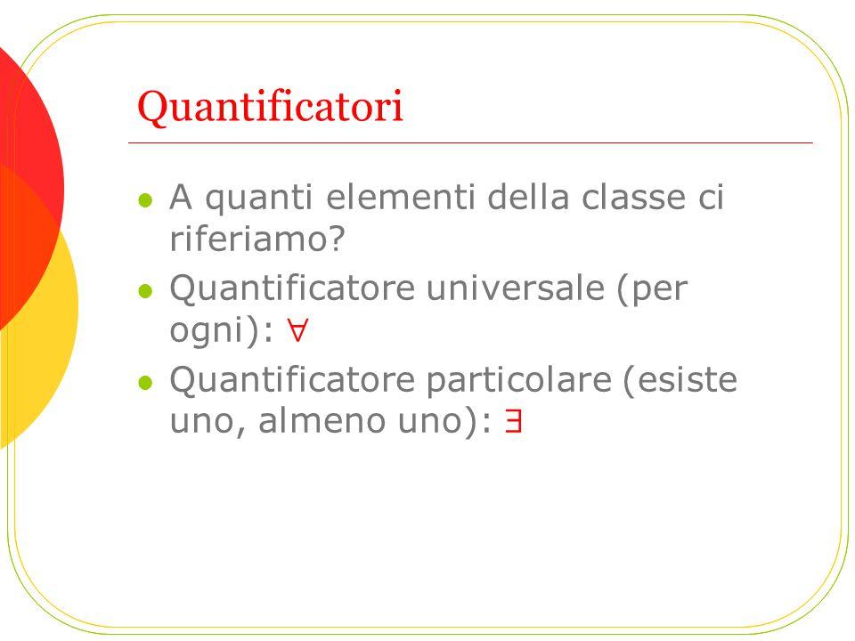 Quantificatori A quanti elementi della classe ci riferiamo? Quantificatore universale (per ogni):  Quantificatore particolare (esiste uno, almeno uno
