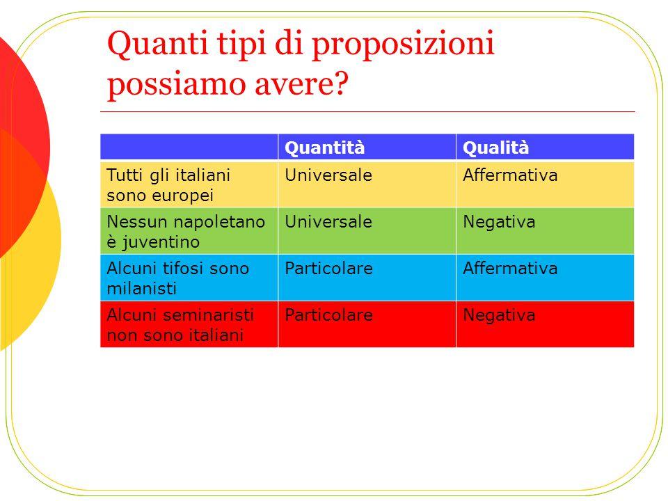 Quanti tipi di proposizioni possiamo avere? QuantitàQualità Tutti gli italiani sono europei UniversaleAffermativa Nessun napoletano è juventino Univer