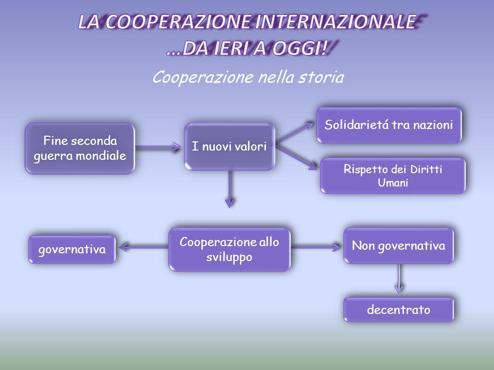 Cooperazione nella storia Fine seconda guerra mondiale I nuovi valori Solidarietá tra nazioni Ri spetto dei Diritti Umani Cooperazione allo sviluppo N