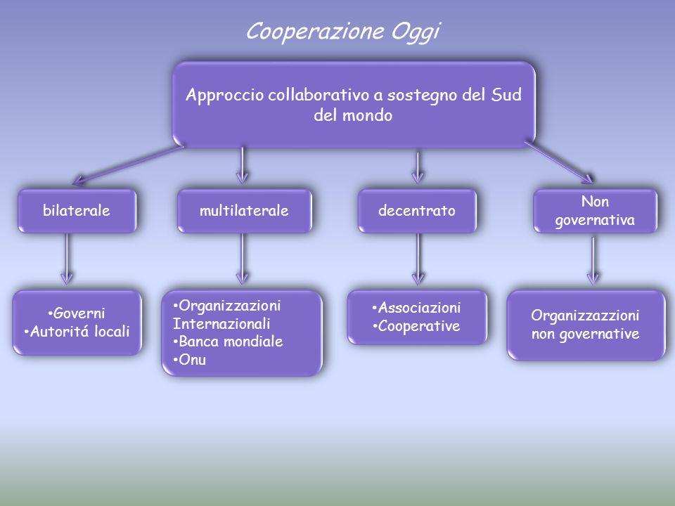 Cooperazione Oggi Approccio collaborativo a sostegno del Sud del mondo Organizzazzioni non governative Associazioni Cooperative Associazioni Cooperati