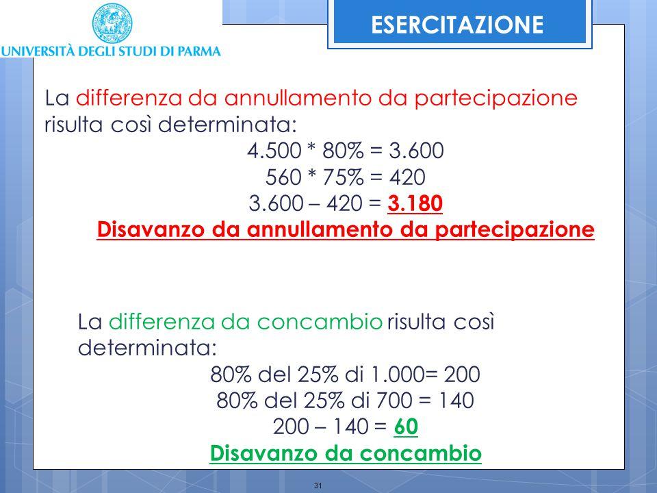31 ESERCITAZIONE La differenza da annullamento da partecipazione risulta così determinata: 4.500 * 80% = 3.600 560 * 75% = 420 3.600 – 420 = 3.180 Dis