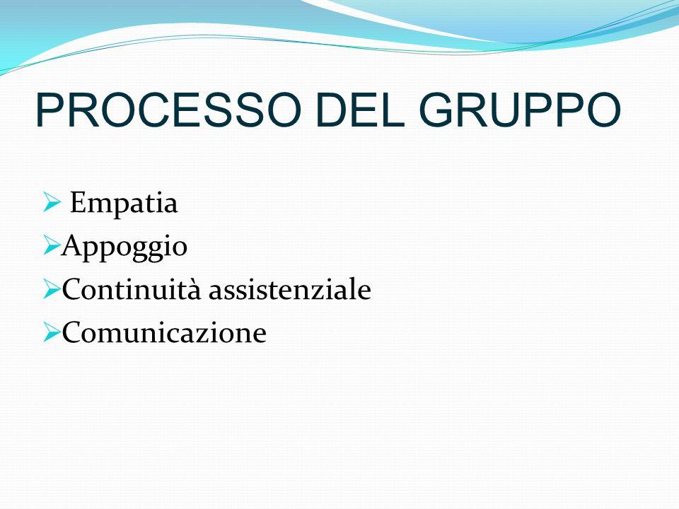 PROCESSO DEL GRUPPO  Empatia  Appoggio  Continuità assistenziale  Comunicazione