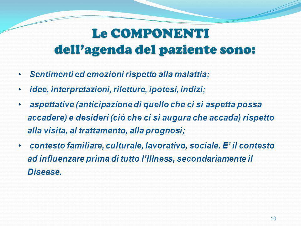 Le COMPONENTI dell'agenda del paziente sono: Sentimenti ed emozioni rispetto alla malattia; idee, interpretazioni, riletture, ipotesi, indizi; aspetta