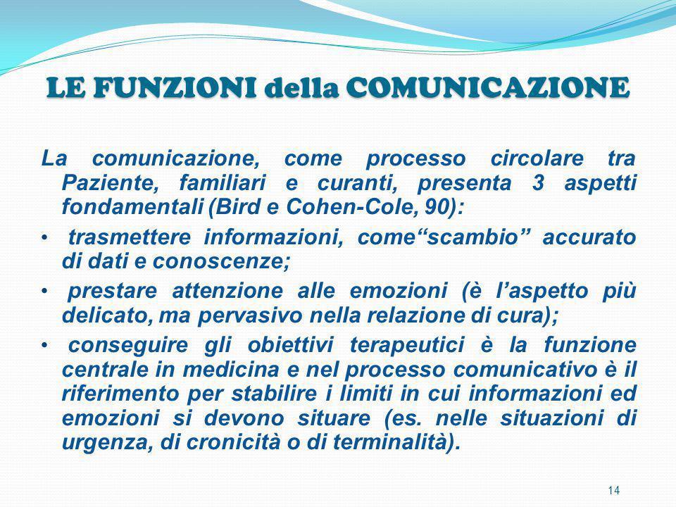 LE FUNZIONI della COMUNICAZIONE La comunicazione, come processo circolare tra Paziente, familiari e curanti, presenta 3 aspetti fondamentali (Bird e C