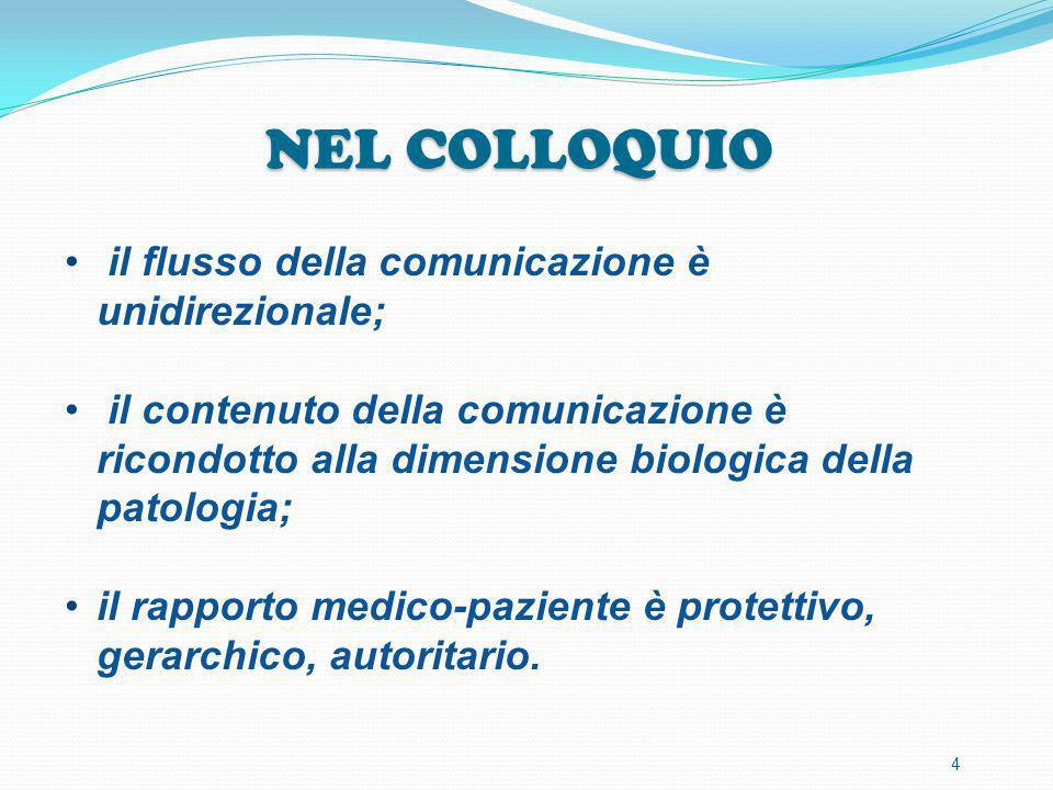 NEL COLLOQUIO il flusso della comunicazione è unidirezionale; il contenuto della comunicazione è ricondotto alla dimensione biologica della patologia;