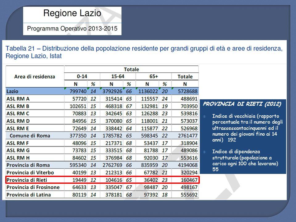 PROVINCIA DI RIETI (2012)  Indice di vecchiaia (rapporto percentuale tra il numero degli ultrassessantacinquenni ed il numero dei giovani fino ai 14