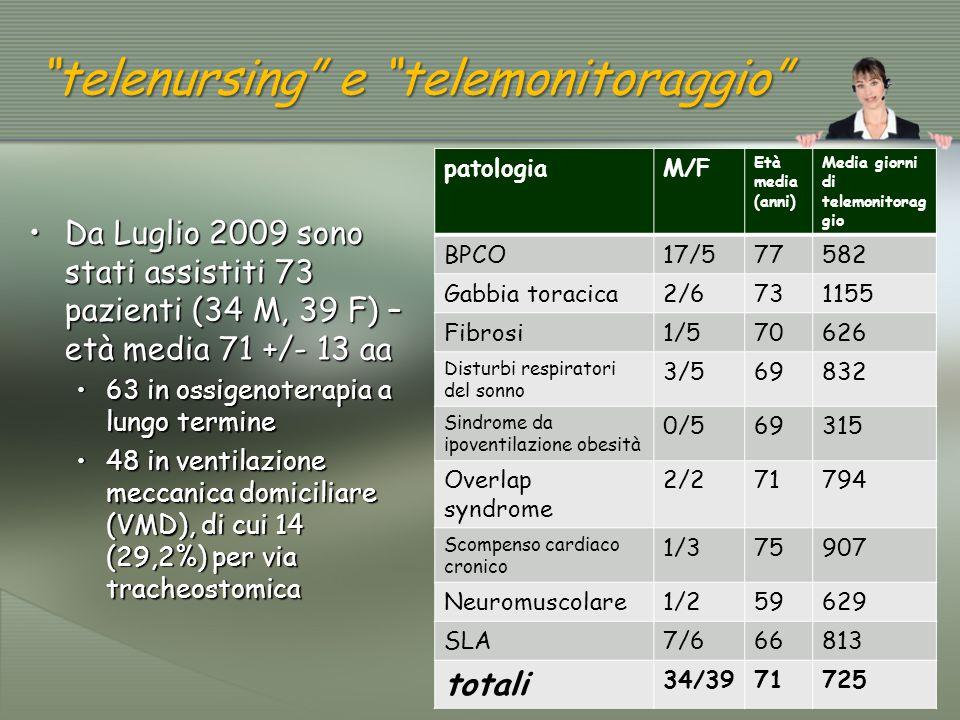 Durante il periodo di osservazione 9 pazienti (12,3%) hanno abbandonato il progetto e 30 (41,1%) sono deceduti, con una mortalità più elevata tra i pazienti affetti da insufficienza respiratoria cronica secondaria a BPCO (73,7%).