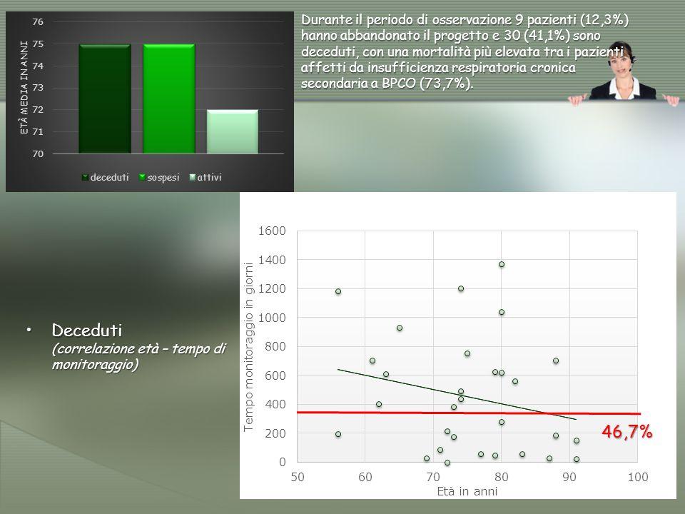 Analisi Costo/Beneficio (ACB) 51 pazienti, 8 hanno sospeso O2 durante monitoraggio (tutti in VMD) (15,7%)  COSTI DEL SERVIZIO (apparecchiature + fornitura O2): 5,93 Euro/paz/die 2.164 Euro/paz/anno2.164 Euro/paz/anno 110.387 Euro/anno110.387 Euro/anno  RISPARMI PER O2 LIQUIDO (valutati con prezzo di rimborso SSN alle farmacie): O2 liquido da 2.954 l/paz/die a 2.572 l/paz/die: da 340.930 Euro/anno a 296.842 Euro/anno, con un risparmio di 44.088 Euro/anno (864 Euro/paz/anno)da 340.930 Euro/anno a 296.842 Euro/anno, con un risparmio di 44.088 Euro/anno (864 Euro/paz/anno)
