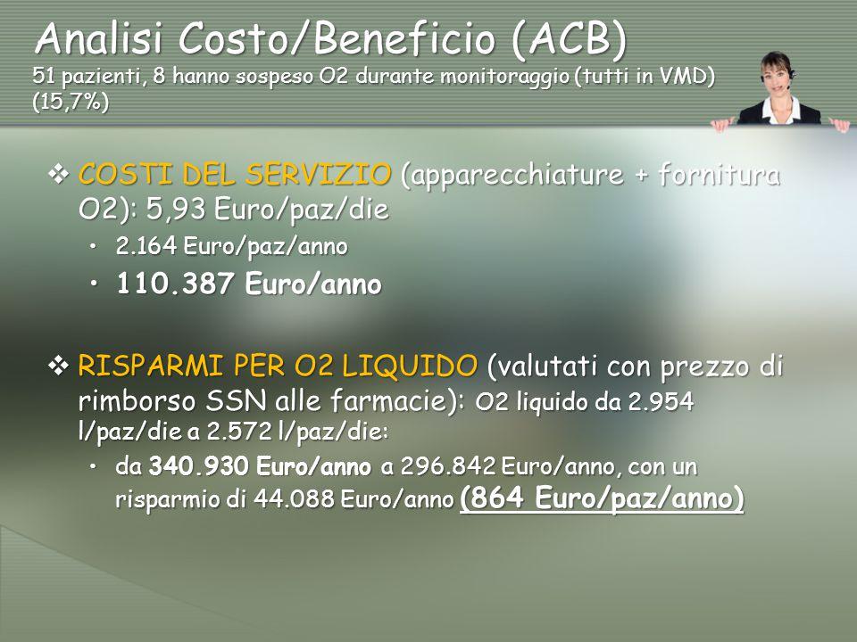 Analisi Costo/Beneficio (ACB) 51 pazienti, 8 hanno sospeso O2 durante monitoraggio (tutti in VMD) (15,7%)  COSTI DEL SERVIZIO (apparecchiature + forn