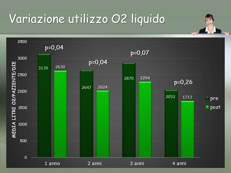 Variazione utilizzo O2 liquido p=0,04 p=0,04 p=0,07 p=0,26