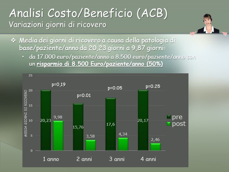 Analisi Costo/Beneficio (ACB) Variazioni giorni di ricovero p=0,19 p=0.01 p=0.05 p=0.25  Media dei giorni di ricovero a causa della patologia di base