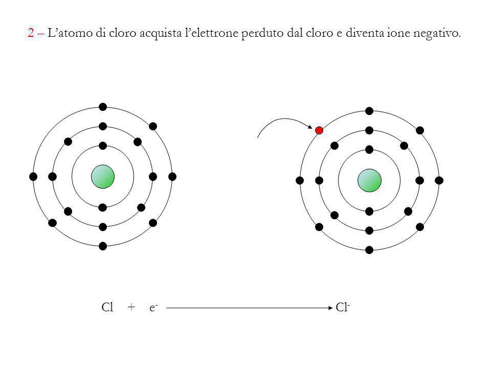2 – L'atomo di cloro acquista l'elettrone perduto dal cloro e diventa ione negativo. Cl + e - Cl -