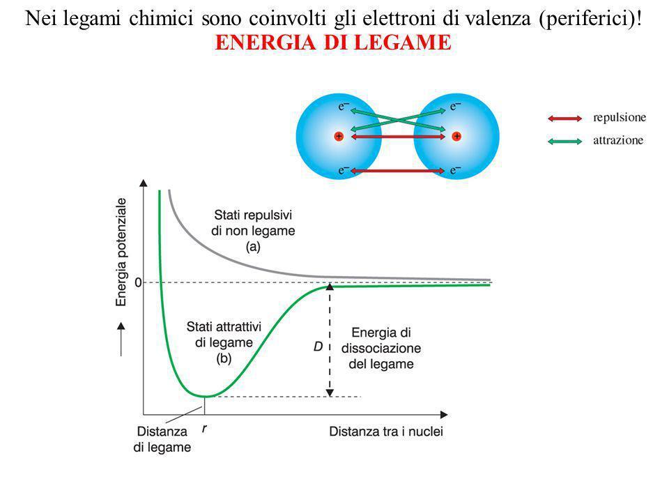 ENERGIA DI LEGAME Nei legami chimici sono coinvolti gli elettroni di valenza (periferici)!