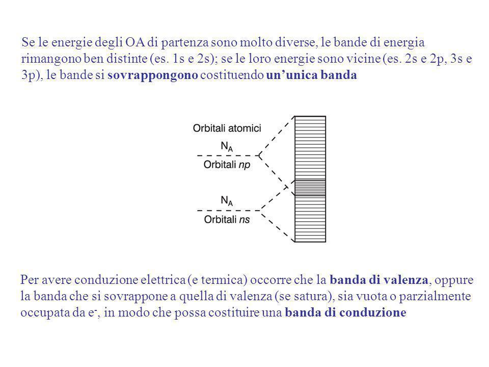 Se le energie degli OA di partenza sono molto diverse, le bande di energia rimangono ben distinte (es.