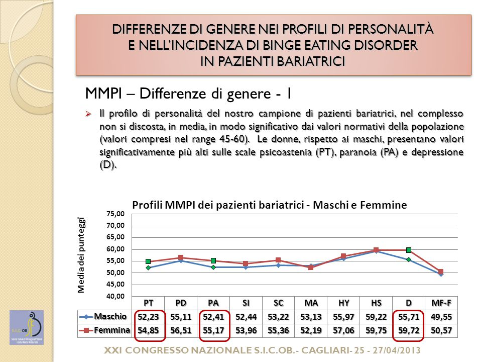 DIFFERENZE DI GENERE NEI PROFILI DI PERSONALITÀ E NELL'INCIDENZA DI BINGE EATING DISORDER IN PAZIENTI BARIATRICI MMPI – Differenze di genere - 1  Il