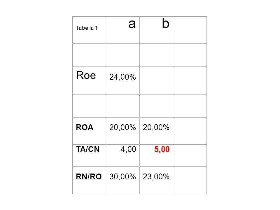 Tabella 1 ab Roe 24,00% ROA20,00% TA/CN4,005,00 RN/RO30,00%23,00%