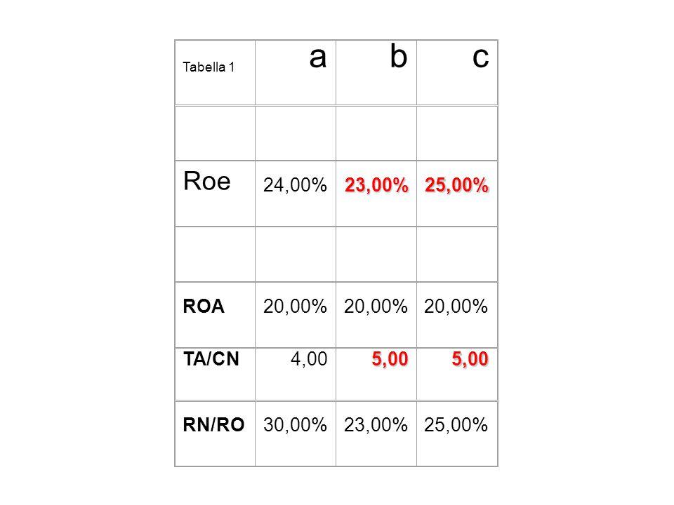 Tabella 1 abc Roe 24,00%23,00%25,00% ROA20,00% TA/CN4,005,005,00 RN/RO30,00%23,00%25,00%