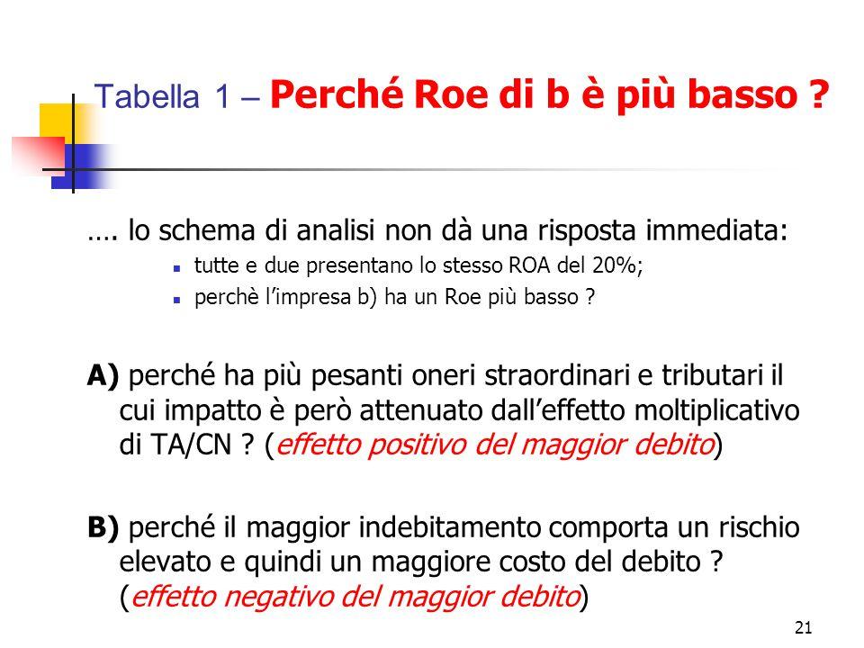 21 Tabella 1 – Perché Roe di b è più basso ? …. lo schema di analisi non dà una risposta immediata: tutte e due presentano lo stesso ROA del 20%; perc