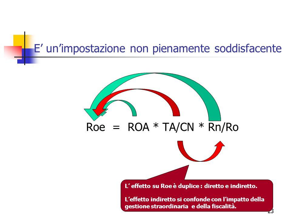 23 E' un'impostazione non pienamente soddisfacente Roe = ROA * TA/CN * Rn/Ro L' effetto su Roe è duplice : diretto e indiretto. L'effetto indiretto si