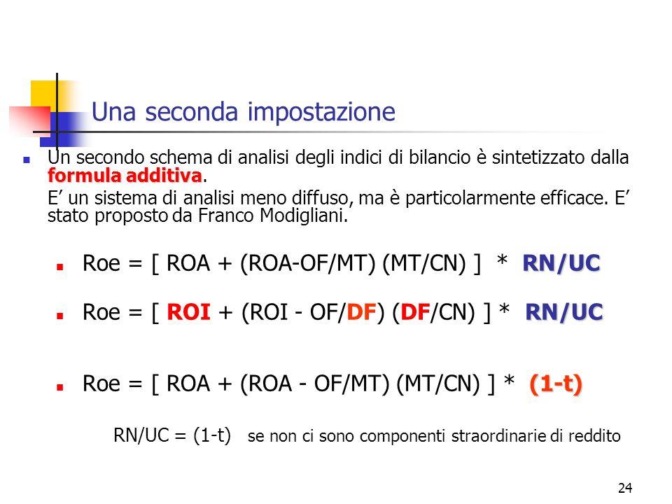 24 Una seconda impostazione formula additiva Un secondo schema di analisi degli indici di bilancio è sintetizzato dalla formula additiva. E' un sistem