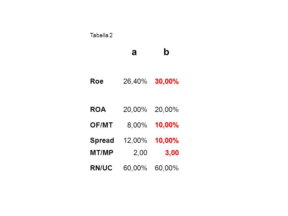Tabella 2 ab Roe26,40%30,00% ROA20,00% OF/MT8,00%10,00% Spread12,00%10,00% MT/MP2,003,00 RN/UC60,00%