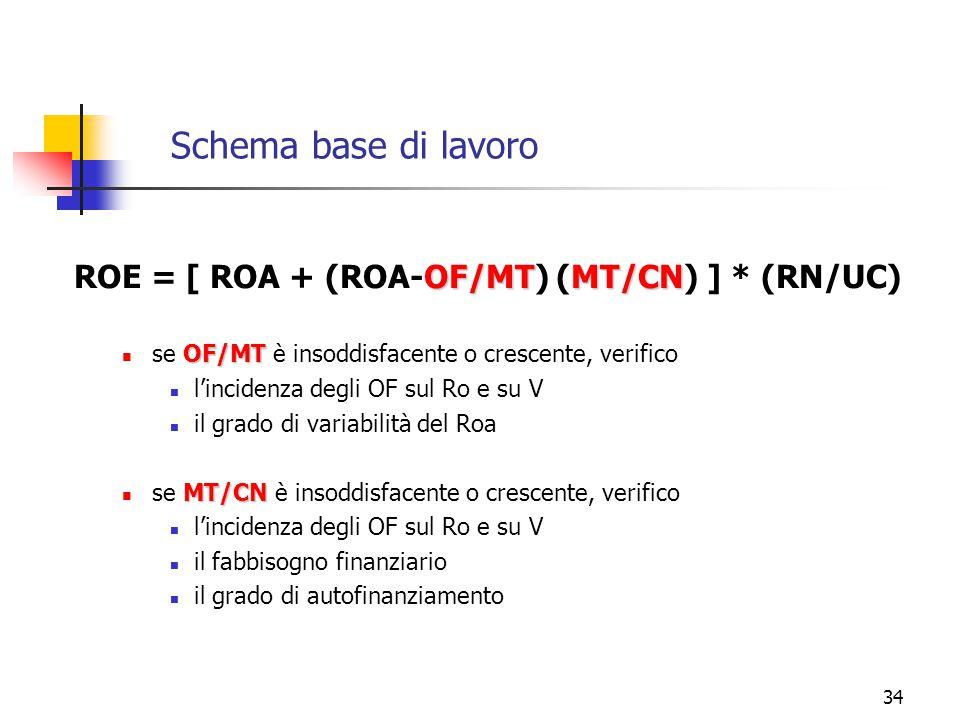 34 Schema base di lavoro OF/MTMT/CN ROE = [ ROA + (ROA-OF/MT) (MT/CN) ] * (RN/UC) OF/MT se OF/MT è insoddisfacente o crescente, verifico l'incidenza d