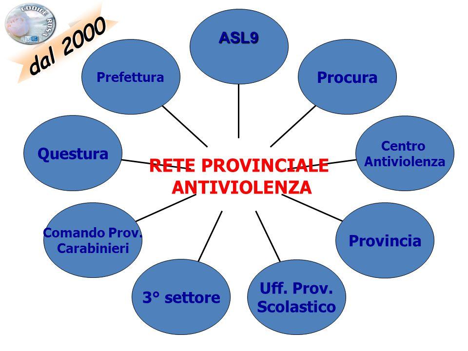 dal 2000 Prefettura Questura Comando Prov. Carabinieri 3° settore Uff. Prov. Scolastico Provincia Centro Antiviolenza Procura ASL9 RETE PROVINCIALE AN