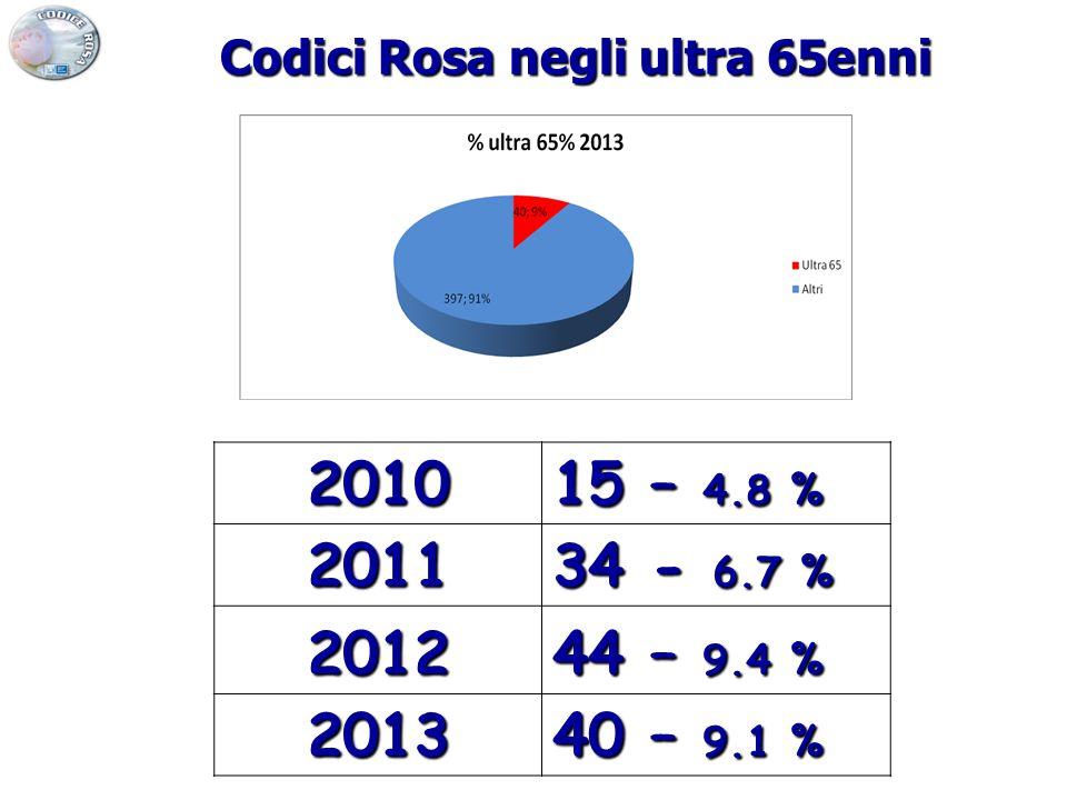 2010 15 – 4.8 % 2011 34 - 6.7 % 2012 44 – 9.4 % 2013 40 – 9.1 % Codici Rosa negli ultra 65enni