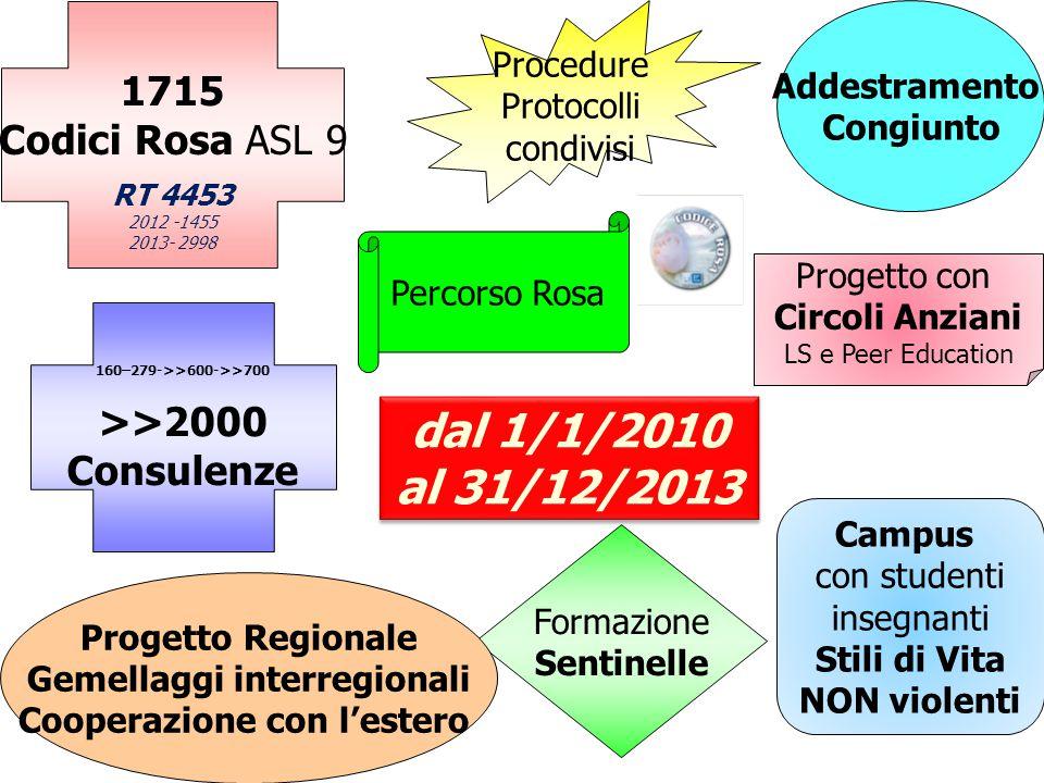 1715 Codici Rosa ASL 9 RT 4453 2012 -1455 2013- 2998 Procedure Protocolli condivisi Addestramento Congiunto Percorso Rosa 160–279->>600->>700 >>2000 C