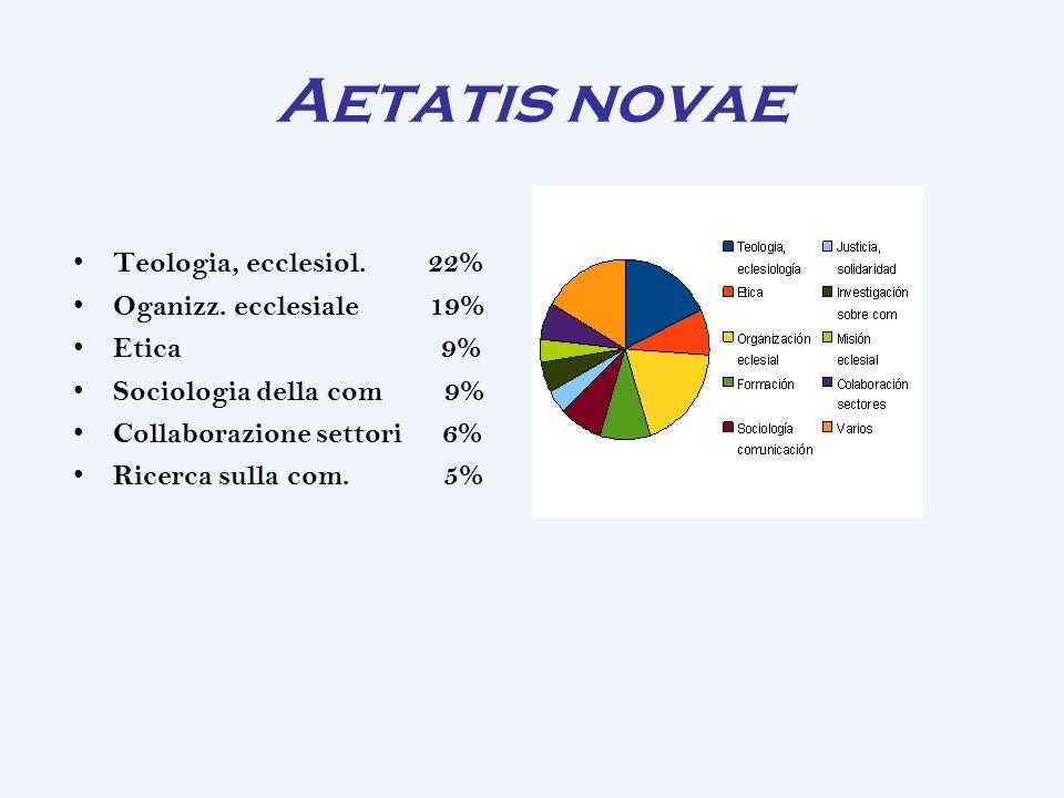 Aetatis novae Teologia, ecclesiol.22% Oganizz.