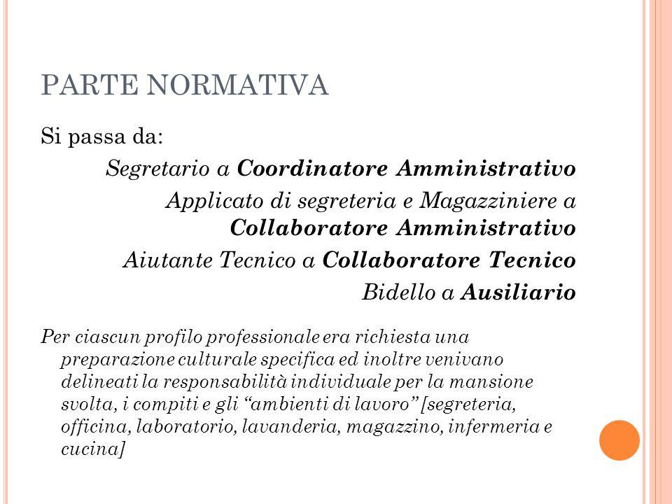 PARTE NORMATIVA Si passa da: Segretario a Coordinatore Amministrativo Applicato di segreteria e Magazziniere a Collaboratore Amministrativo Aiutante T