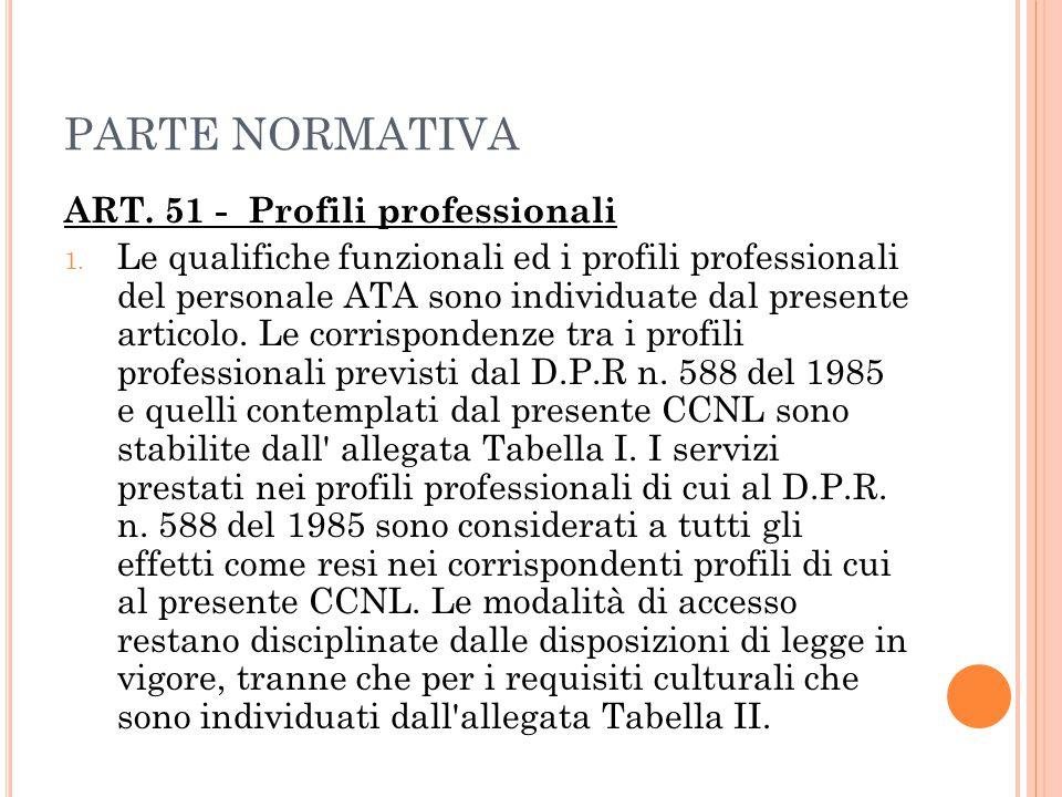 PARTE NORMATIVA ART. 51 - Profili professionali 1. Le qualifiche funzionali ed i profili professionali del personale ATA sono individuate dal presente