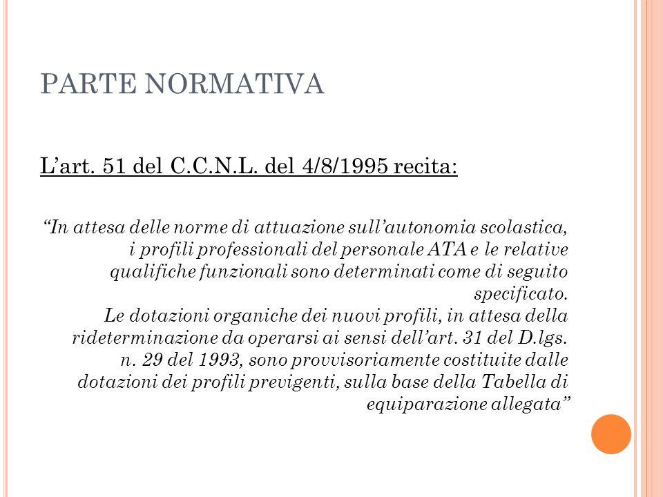 """PARTE NORMATIVA L'art. 51 del C.C.N.L. del 4/8/1995 recita: """"In attesa delle norme di attuazione sull'autonomia scolastica, i profili professionali de"""