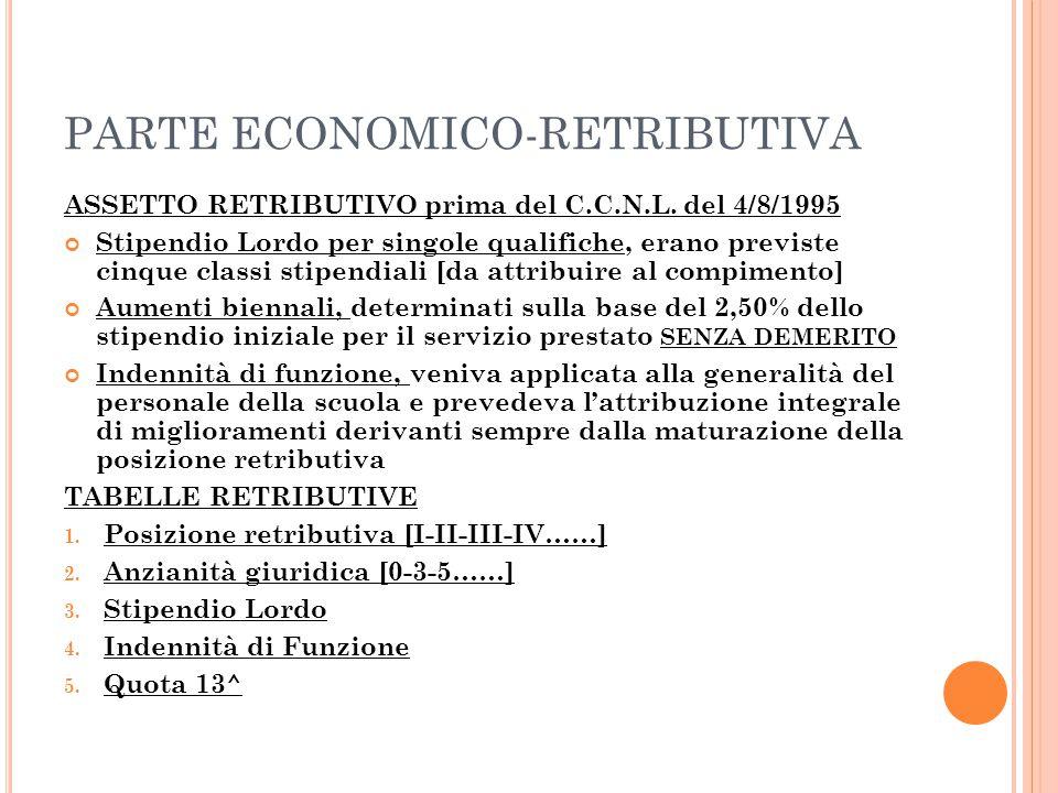 PARTE ECONOMICO-RETRIBUTIVA ASSETTO RETRIBUTIVO prima del C.C.N.L. del 4/8/1995 Stipendio Lordo per singole qualifiche, erano previste cinque classi s