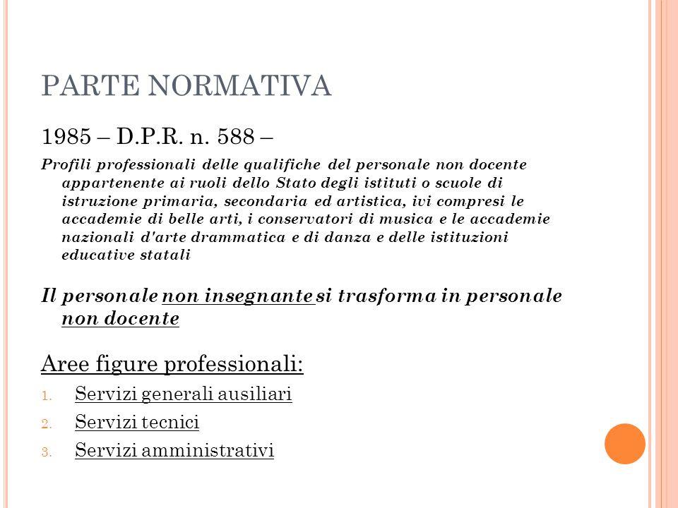 PARTE NORMATIVA 1985 – D.P.R. n. 588 – Profili professionali delle qualifiche del personale non docente appartenente ai ruoli dello Stato degli istitu