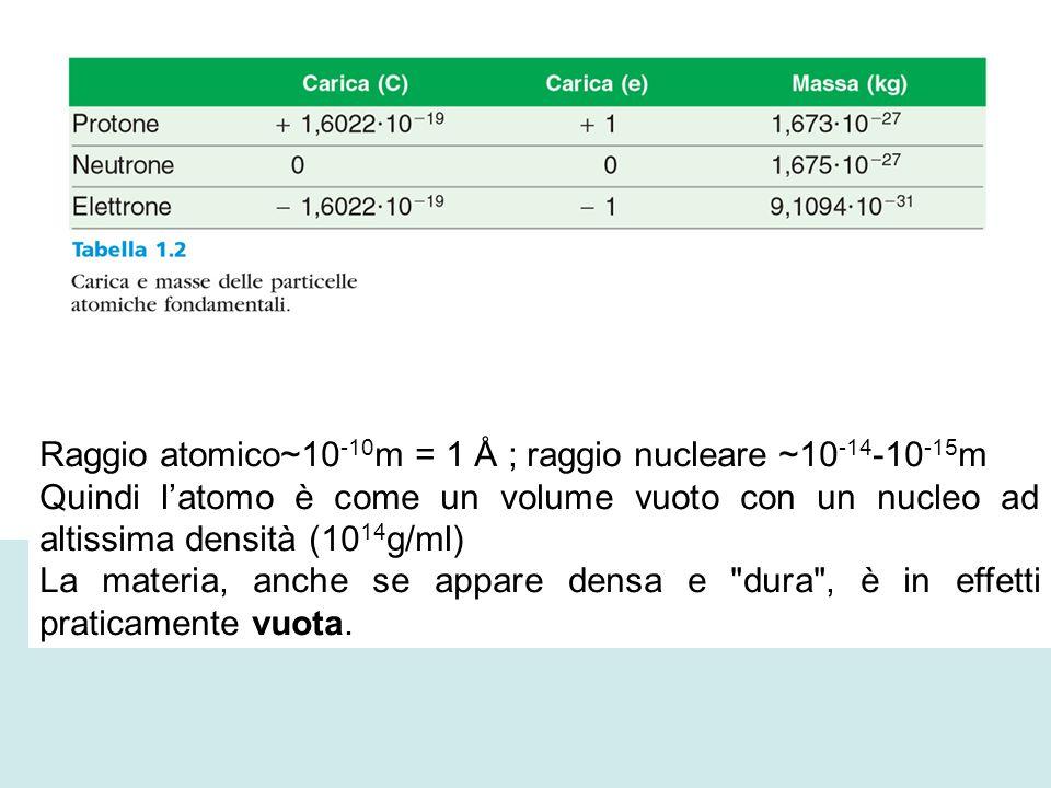 Raggio atomico~10 -10 m = 1 Å ; raggio nucleare ~10 -14 -10 -15 m Quindi l'atomo è come un volume vuoto con un nucleo ad altissima densità (10 14 g/ml) La materia, anche se appare densa e dura , è in effetti praticamente vuota.