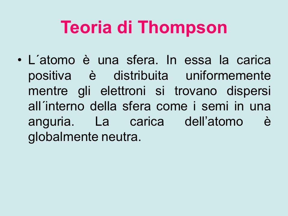 Teoria di Thompson L´atomo è una sfera.
