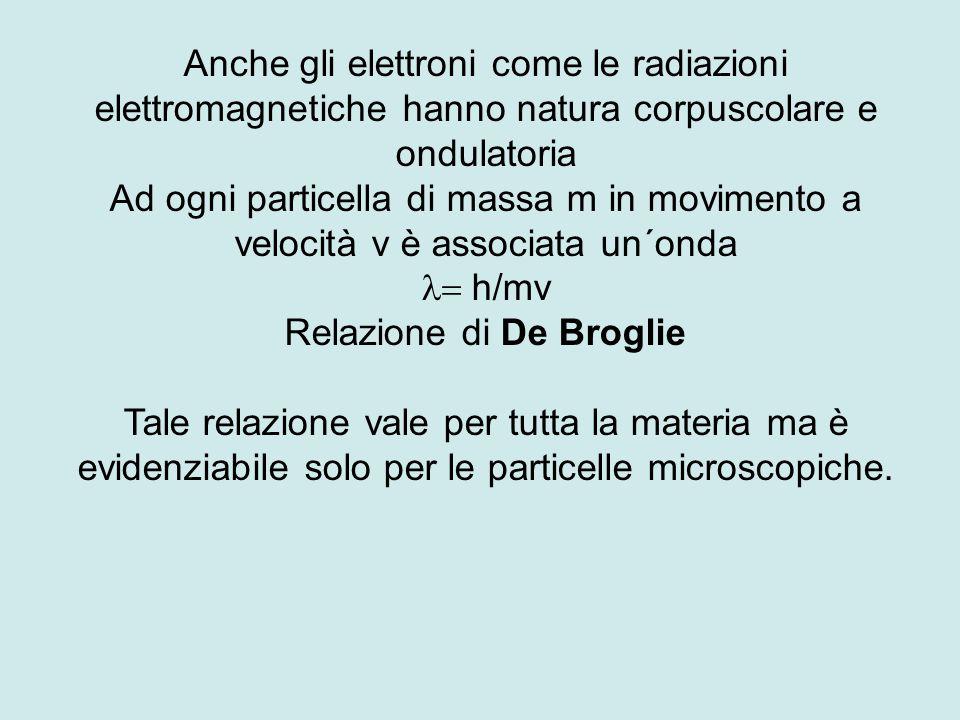 Anche gli elettroni come le radiazioni elettromagnetiche hanno natura corpuscolare e ondulatoria Ad ogni particella di massa m in movimento a velocità v è associata un´onda  h/mv Relazione di De Broglie Tale relazione vale per tutta la materia ma è evidenziabile solo per le particelle microscopiche.