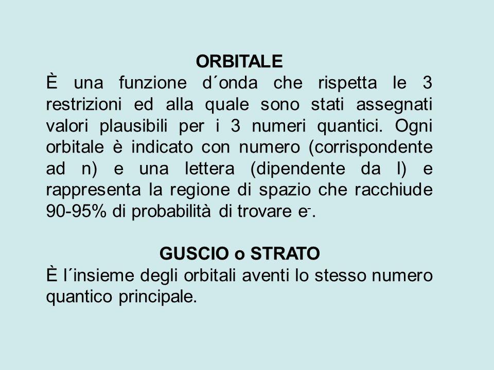 ORBITALE È una funzione d´onda che rispetta le 3 restrizioni ed alla quale sono stati assegnati valori plausibili per i 3 numeri quantici.