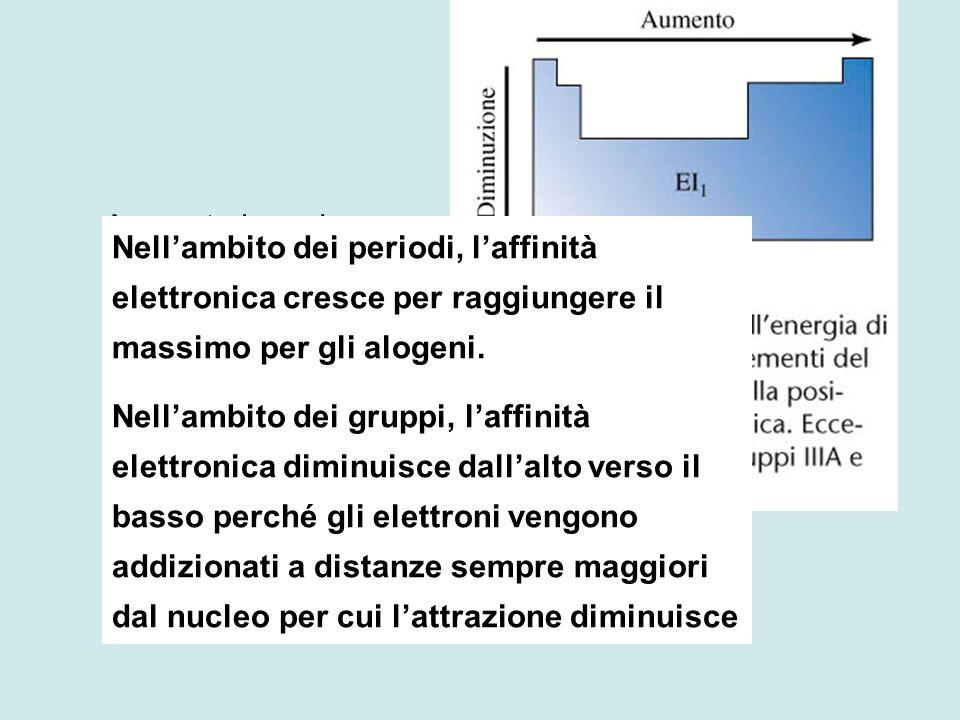 Aumenta la carica nucleare e diminuisce il raggio atomico Nell'ambito dei periodi, l'affinità elettronica cresce per raggiungere il massimo per gli alogeni.